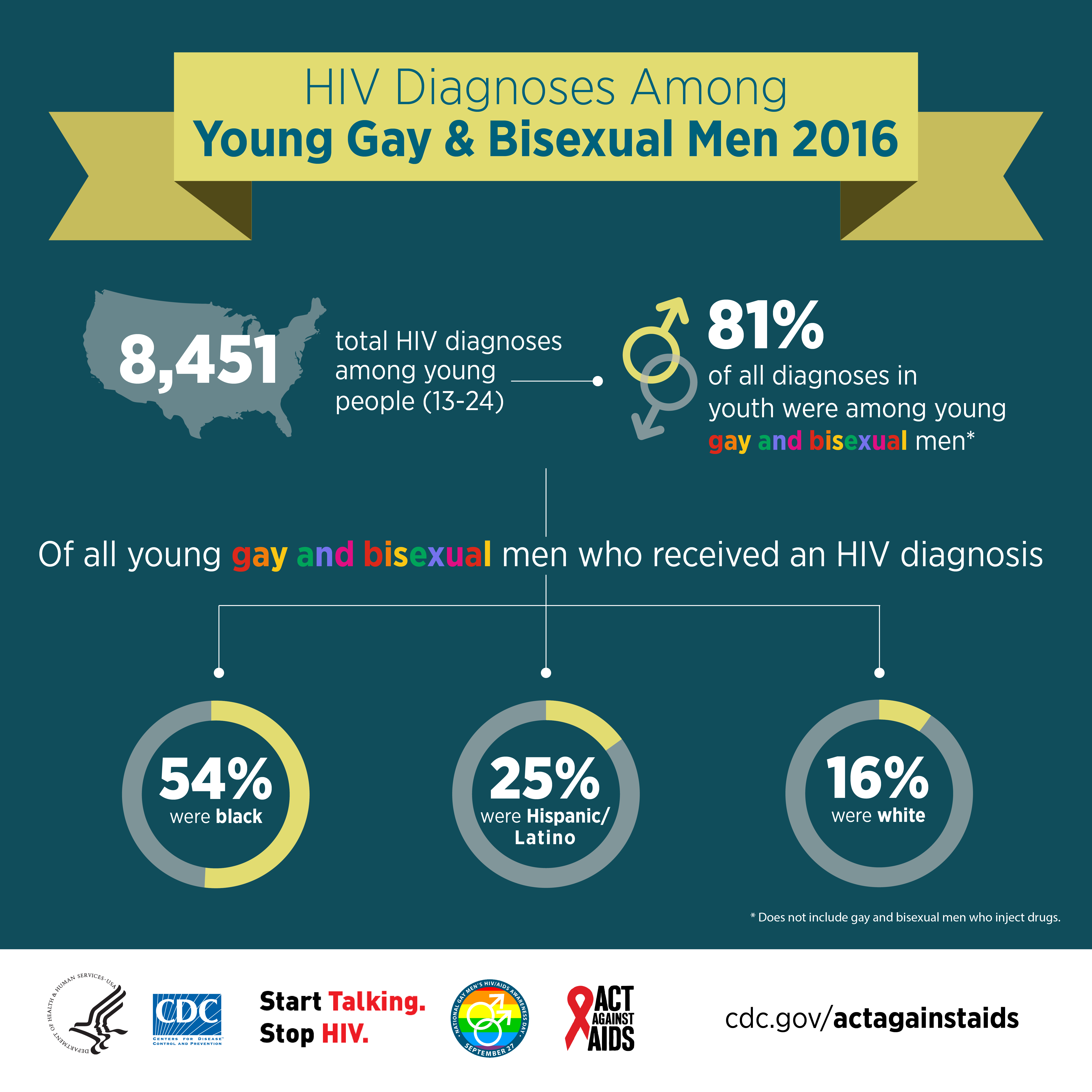 This infographic explains the continuum of care for gay and bisexual men living with HIV. In 2014, 615,400 gay and bisexual men were living with HIV in the US. 83% were diagnosed, 61% received care, 48% were retained in care, and 51% were virally suppressed.