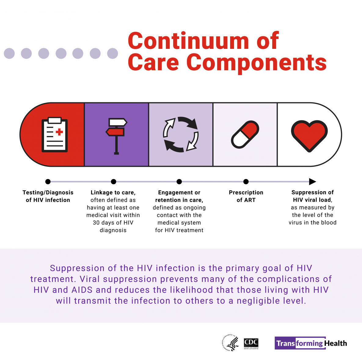 Continuum of Care Components