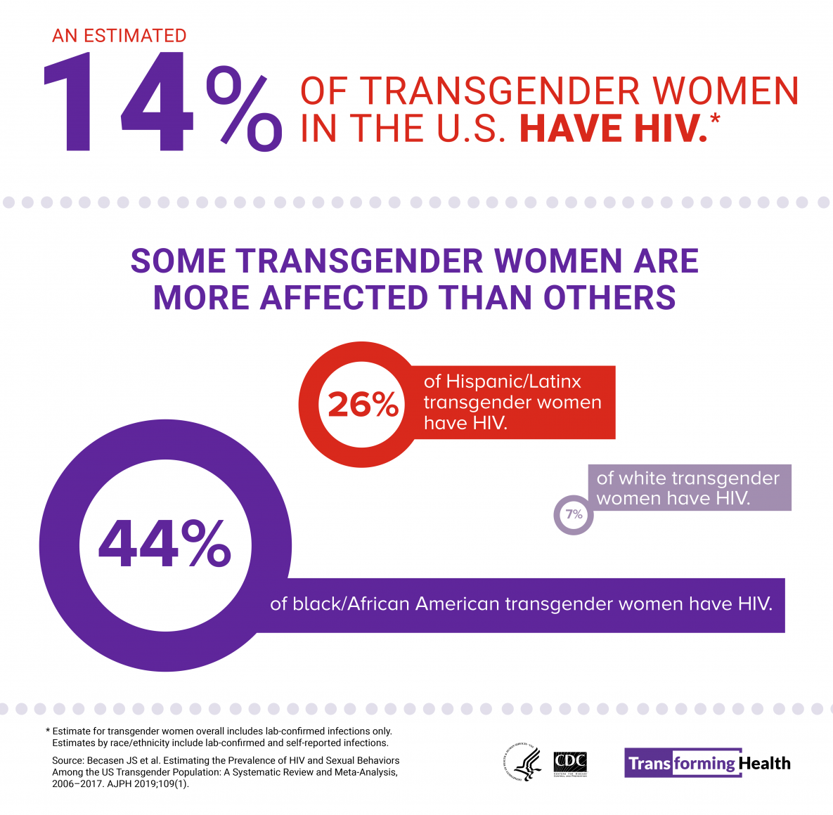 An estimated 14 percent of transgender women in the US have HIV (includes lab-confirmed infections only). By race/ethnicity, an estimated 44 percent of black/African American, 26 percent of Hispanic/Latina, and 7 percent of white transgender women have HIV (includes lab-confirmed and self-reported infections).