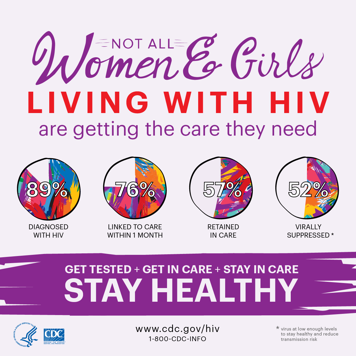 Not all women and girls who are living with HIV are getting the care they need. Of women who are living with HIV, 89% have received a diagnosis, 76% were linked to care within 1 month, 57% are retained in care, and 52% are virally suppressed (i.e., have a low enough level of the virus to stay healthy and reduce transmission risk).