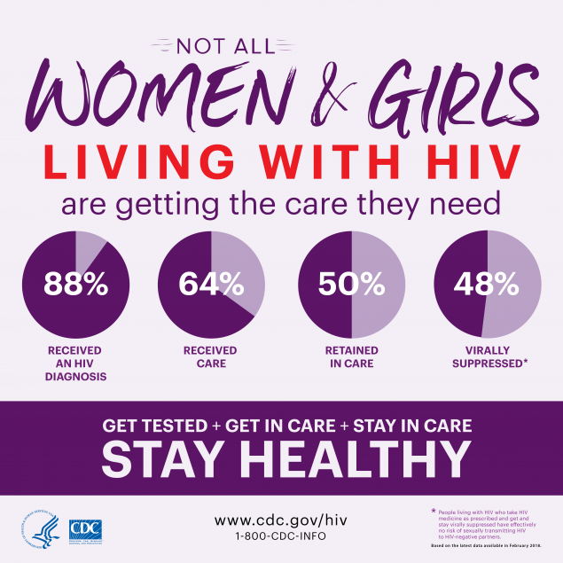 This infographic shows care data for women living with HIV. Among women living with HIV, 88% received an HIV diagnosis, 64% received care, 50% were retained in care, and 48% were virally suppressed.