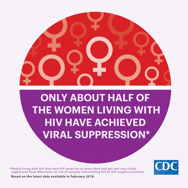 This infographic shows care data for women living with HIV. Only about half of the women living with HIV have achieved viral suppression.
