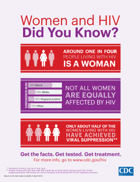 This infographic provides fast facts about HIV and women. Around 1 in 4 people living with HIV is a woman. The bar chart shows the percentage of new HIV diagnoses among women by race/ethnicity. Blacks accounted for 61% of new HIV diagnoses among women, whites accounted for 19%, Hispanics accounted for 16%, and other races/ethnicities accounted for 5%. About half of women living with HIV have achieved viral suppression.