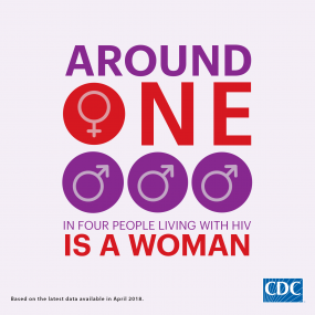 This infographic shows that around one in four people living with HIV is a woman.