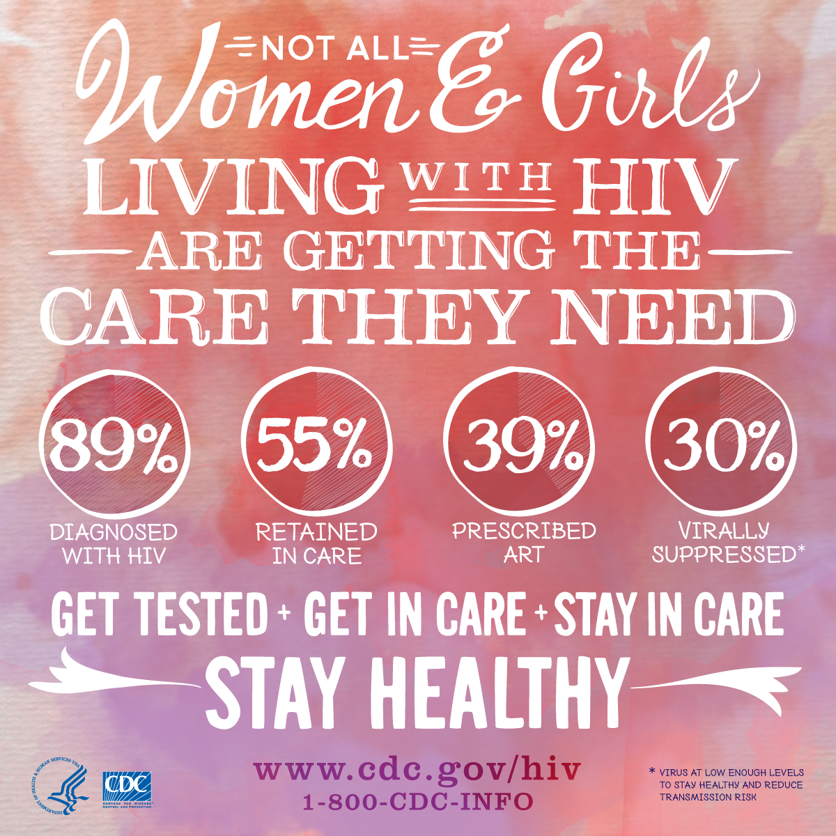 Not all women & girls living with HIV are getting the care they need. 89% diagnosed with HIV. 55% retained in care. 39% prescribed ART. 30% virally suprressed.* Get teseted + get in care + stay in care. Stay healthy. www.cdc.gov/hiv 1-800-CDC-INFO HHS, CDC *Virus at low enough levels to stay healthy and reduce transmission risk.
