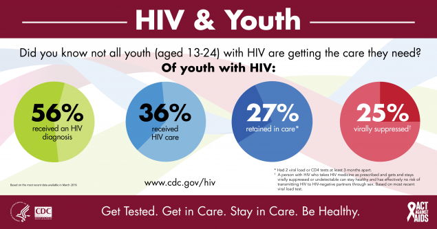 This infographic provides continuum of care data for HIV and youth. 56% received an HIV diagnosis, 36% received HIV care, 27% were retained in care, and 25% were virally suppressed.
