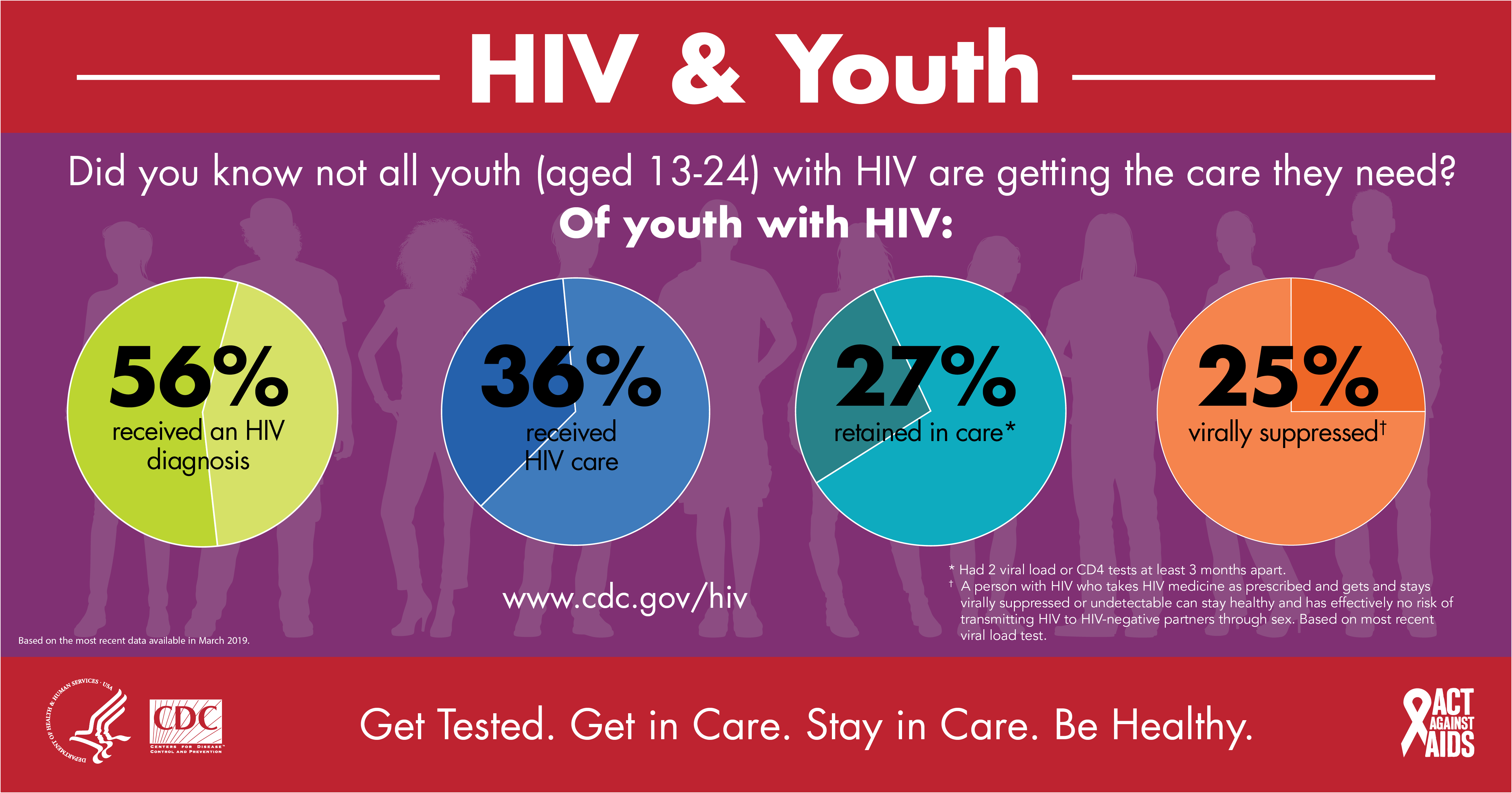 HIV and Youth : Did you know not all youth (aged 13-24) with HIV are getting the care they need? Of 60.900 youth living with HIV: 49 percent are diagnosed, 68 percent are linked to care within one month, 55 percent retained in care and 44 percent virally suppressed. Get Tested. Get in Care. Stay in Care. Live Well.
