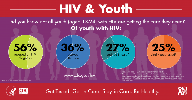 This infographic shows care data for youth living with HIV (aged 13-24). Of youth living with HIV, 56% received an HIV diagnosis, 41% received HIV medical care, 31% were retained in medical care, and 27% were virally suppressed.