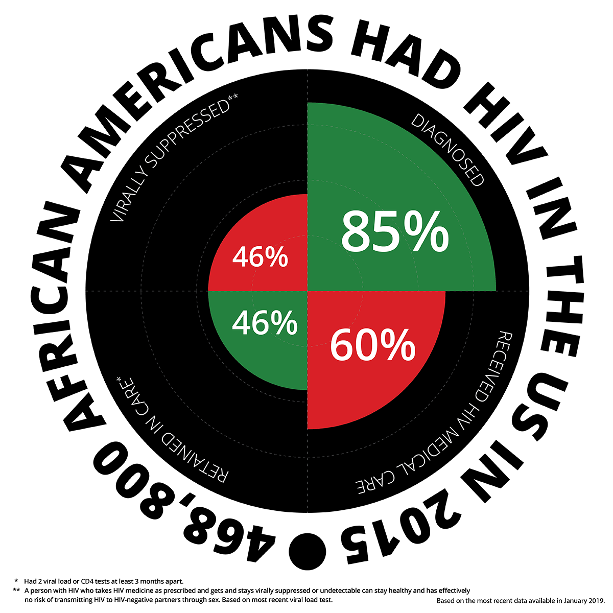 In 2015, 468,800 African Americans had HIV; 85% were aware of their infection, 60% received HIV medical care, 46% were retained in care, and 46% were virally suppressed.
