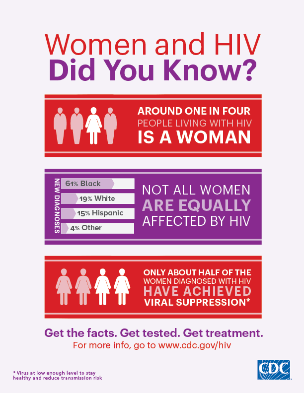 This infographic presents some facts about HIV among women. Around 1 in 4 people living with HIV in the US is a woman. 61% of new HIV diagnoses are among black women, 19% among white women, 15% among Hispanic/Latina women, and 4% among women other races/ethnicities. Only half of the women diagnosed with HIV have achieved viral suppression (i.e., have a low enough level of the virus to stay healthy and reduce transmission risk).