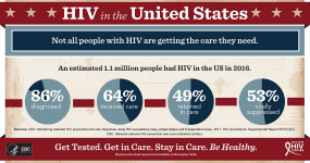 Infographic showing how many people are living with HIV in the US and what percentage are in care and virally suppressed: 1.1 million people living with HIV in 2014, 85% had been diagnosed, 62% received care, 48% were retained in care, 49% were virally suppressed.