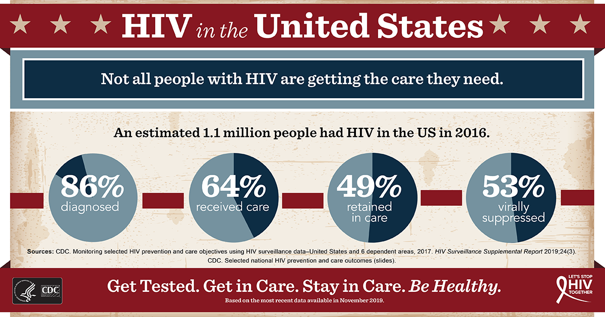 hiv in the elderly community While hiv infection is commonly thought to affect younger adults, there are an increasing number of patients over 50 years of age living with the condition unaids and who estimate that of the 40 million people living with hiv/aids in the world, approximately 28 million are 50 years and older.