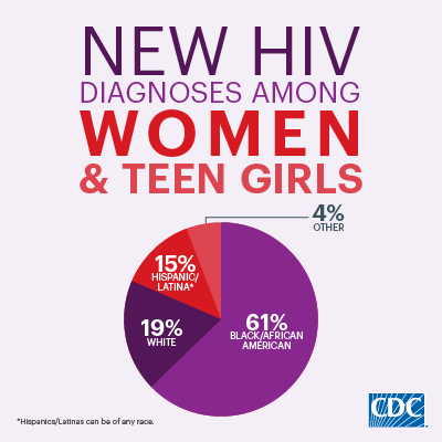 61% of new HIV diagnoses in the US are among black women, 19% among white women, 15% among Hispanic/Latina women, and 4% among women of other races/ethnicities.