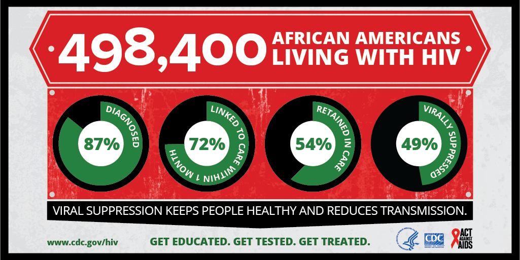 This infographic provides continuum of care data on HIV among African Americans. Over 490,000 African Americans are living with HIV. 87% have been diagnosed, 72% were linked to care within one month, 54% were retained in care, and 49% were virally suppressed.