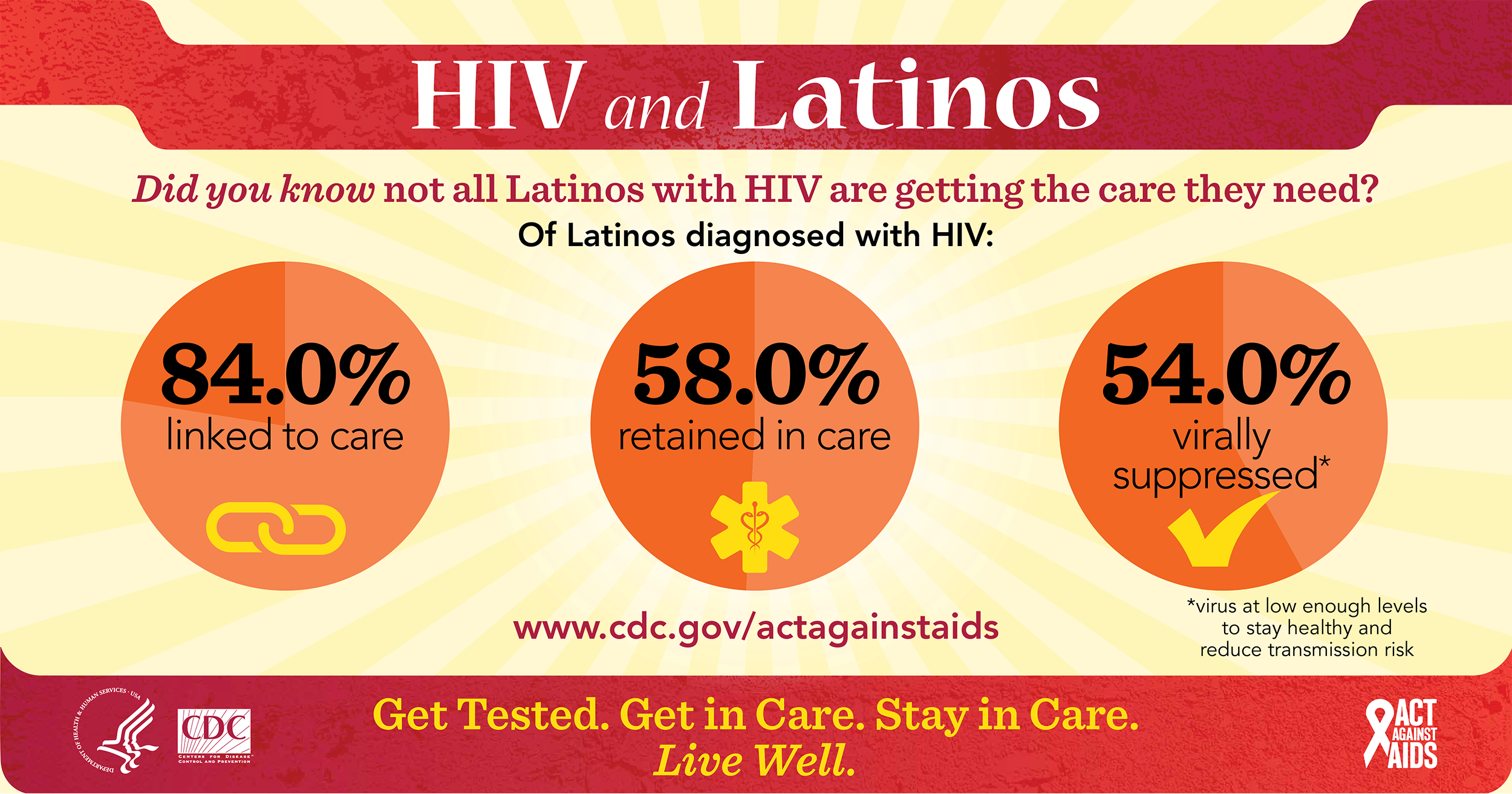 This infographic provides continuum of care data on HIV among Latinos. Among Latinos diagnosed with HIV, 84% were linked to care, 58% were retained in care, and 54% were virally suppressed.