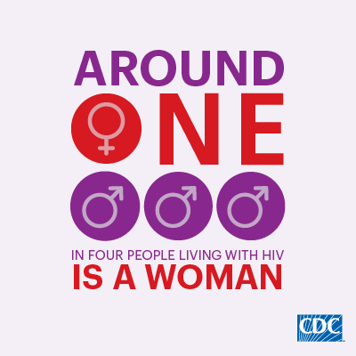 Around 1 in 4 people living with HIV in the US is a woman.