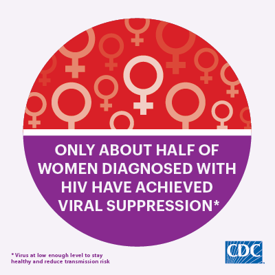 Only half of women diagnosed with HIV have achieved viral suppression (i.e., have a low enough level of the virus to stay healthy and reduce transmission risk).