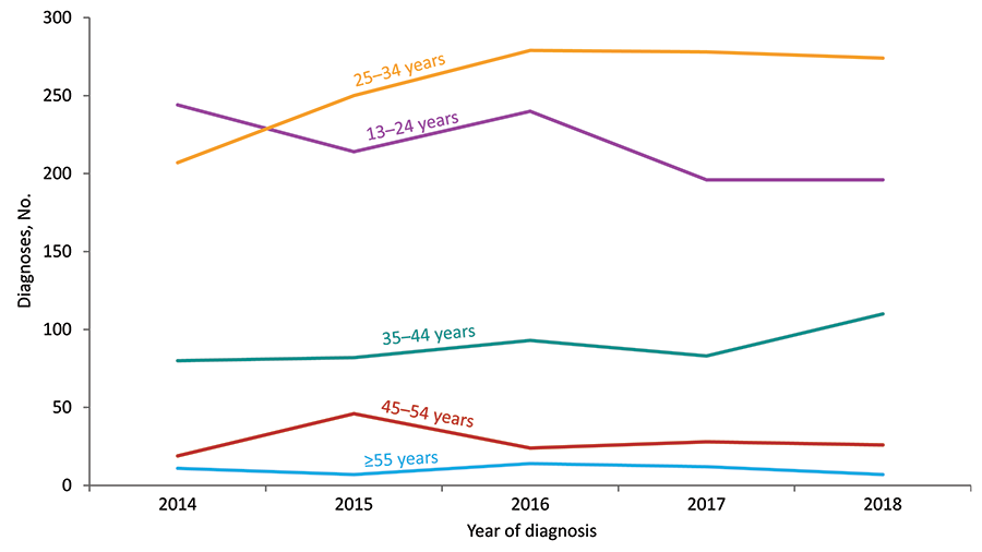 From 2014 through 2018 in the United States and 6 dependent areas, the number of diagnoses of HIV infection for transgender adults and adolescents aged 25–34, 35–44, and 45–54 years increased. The number for transgender adults and adolescents aged 13–24 years decreased.