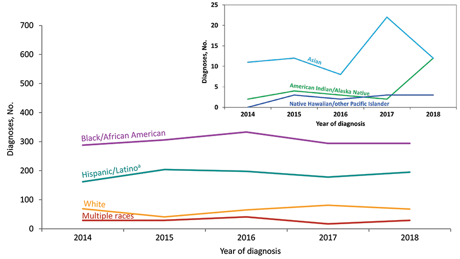 From 2014 through 2018 in the United States and 6 dependent areas, the number of diagnoses of HIV infection for Hispanic/Latino transgender adults and adolescents increased. The number for black/African American, white, and persons of multiple race transgender adults and adolescents remained stable. Hispanics/Latinos can be of any race.