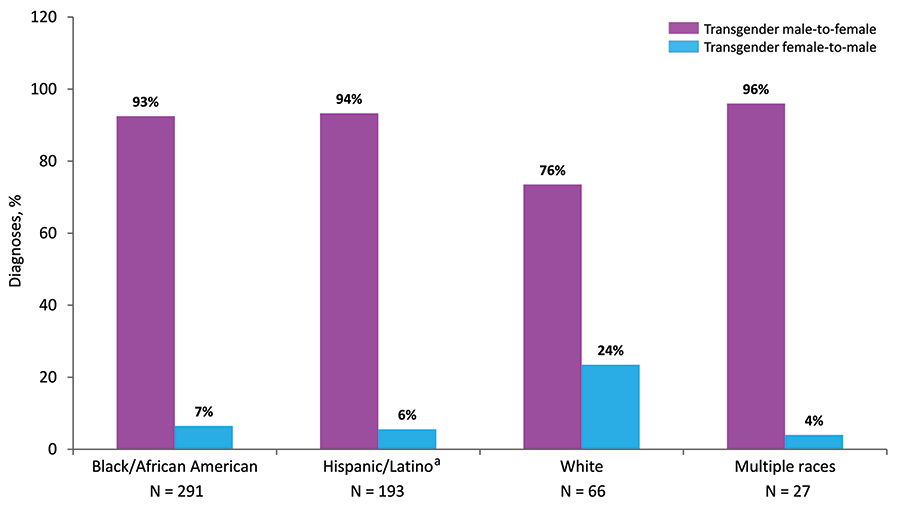 In 2018 in the United States and 6 dependent areas, among transgender adults and adolescents, the percentage of diagnoses of HIV infection among transgender MTF, vs. transgender FTM, was largest among persons of multiple races (96%), Hispanics/Latinos (94%), and blacks/African Americans (93%). Hispanics/Latinos can be of any race.