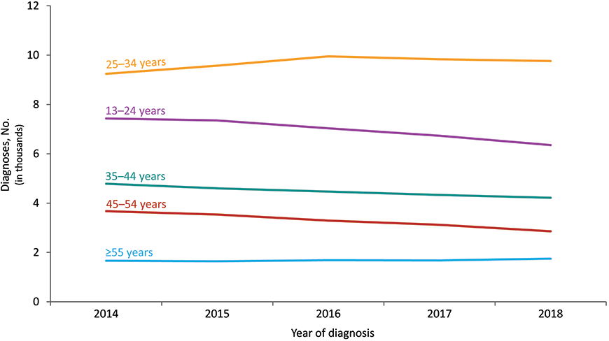 From 2014 through 2018 in the United States and 6 dependent areas, the largest number of diagnoses of HIV infection attributed to male-to-male sexual contact were among MSM aged 25–34 years. The number of diagnoses among MSM aged 25–34 years increased 6% (from 9,242 in 2014 to 9,760 in 2018). The number of diagnoses among MSM aged 45–54 years decreased 22%, MSM aged 13–24 years decreased 15%, and MSM aged 35–44 years decreased 12% from 2014 through 2018. The number of diagnoses among MSM aged 55 years and older remained stable. Data have been statistically adjusted to account for missing transmission category. Data on men who have sex with men do not include men with HIV infection attributed to male-to-male sexual contact and injection drug use.