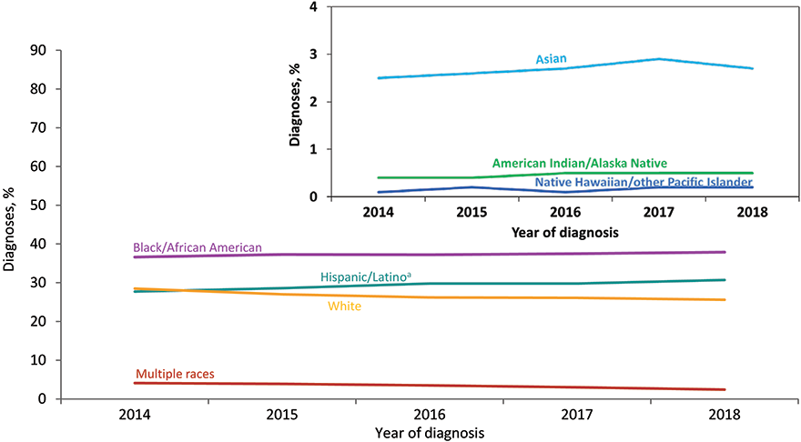From 2014 through 2018 in the United States and 6 dependent areas, HIV infection diagnoses among Native Hawaiian/other Pacific Islander MSM increased 71% (from 31 in 2014 to 53 in 2018). MSM of multiple races decreased 44% (from 1,096 in 2014 to 610 in 2018) and white MSM decreased 16% (from 7,630 in 2014 to 6,372 in 2018). Data have been statistically adjusted to account for missing transmission category. Data on men who have sex with men do not include men with HIV infection attributed to male-to-male sexual contact and injection drug use. Hispanics/Latinos can be of any race.