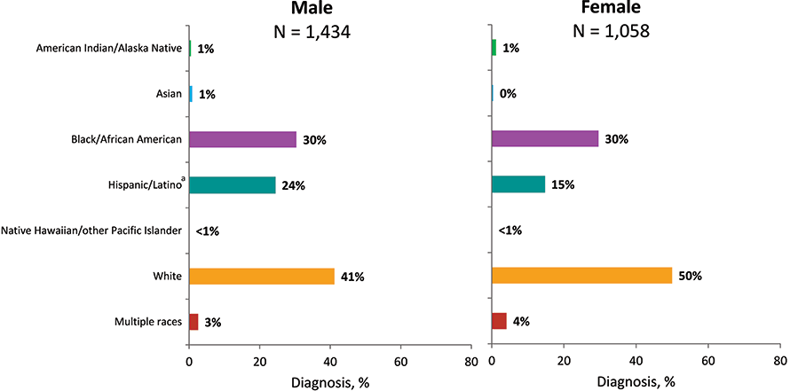 In 2018 in the United States and 6 dependent areas, among 1,434 male adult and adolescent persons who inject drugs (PWID) with diagnosed HIV infection, approximately 41% were among whites, 30% among blacks/African Americans, and 24% among Hispanics/Latinos. Among 1,058 female adult and adolescent PWID with diagnosed HIV infection, 50% were among whites, 30% among blacks/African Americans, and 15% among Hispanics/Latinos. Please use caution when interpreting data for American Indian/Alaska Native, Asian, persons of multiple races, Native Hawaiian/other Pacific Islander PWID: the numbers are small. Data have been statistically adjusted to account for missing transmission category. Data on injection drug use among males do not include men with HIV infection attributed to male-to-male sexual contact and injection drug use. Hispanics/Latinos can be of any race.