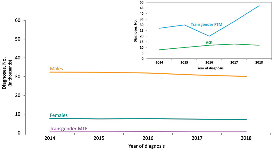 From 2014 through 2018 in the United States and 6 dependent areas, the number of diagnoses of HIV infection for transgender male-to-female (MTF) and transgender female-to-male (FTM) adults and adolescents increased. The number of diagnoses among male and female adults and adolescents decreased.