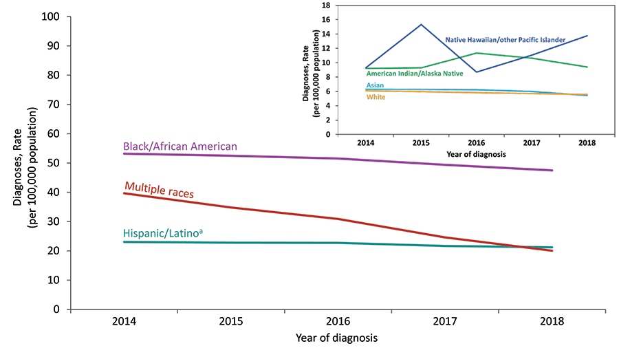 From 2014 through 2018 in the United States, the rate for Native Hawaiians/other Pacific Islanders increased. The rates for Asians, blacks/African Americans, Hispanics/Latinos, whites, and persons of multiple races decreased. The rate for American Indians/Alaska Natives remained stable. Hispanics/Latinos can be of any race.