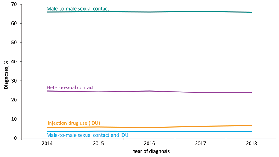 From 2014 through 2018 in the United States and 6 dependent areas, the percentage of diagnoses of HIV infection among adults and adolescents, attributed to injection drug use (IDU) increased. The percentages of diagnoses of HIV infections attributed to male-to-male sexual contact and heterosexual contact decreased. The percentage of diagnoses of HIV infections attributed to male-to-male sexual contact and IDU remained stable. Data have been statistically adjusted to account for missing transmission category. Heterosexual contact is with a person known to have, or to be at high risk for, HIV infection.