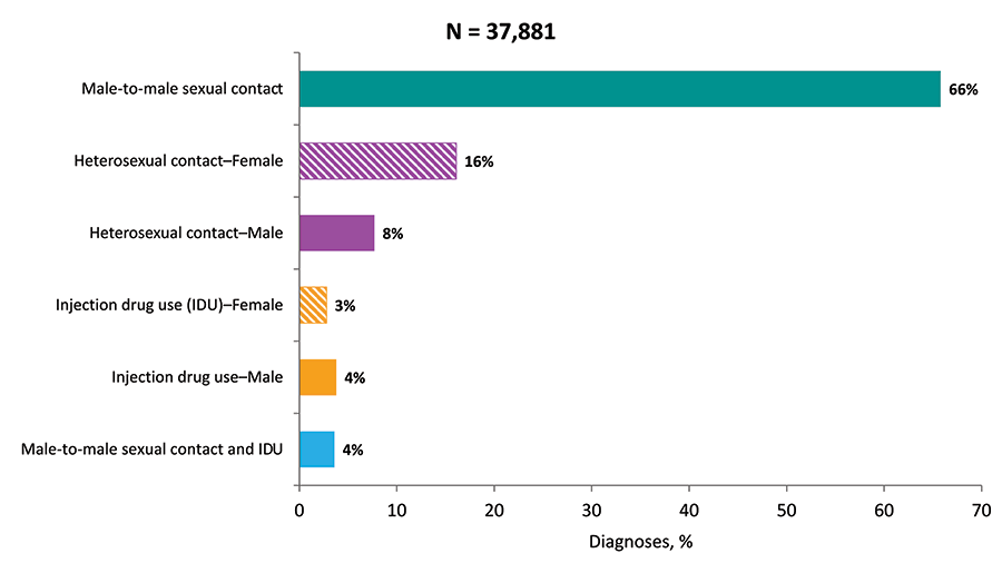 In 2018, among all adults and adolescents, the diagnoses of HIV infections attributed to male-to-male sexual contact (approximately 70%, including 4% male-to-male sexual contact and IDU) and those attributed to heterosexual contact (24%) accounted for approximately 94% of diagnoses in the United States. Data have been statistically adjusted to account for missing transmission category.  Heterosexual contact is with a person known to have, or to be at high risk for, HIV infection.