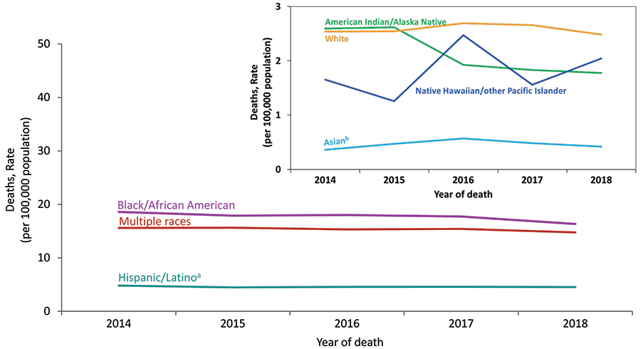 From 2014 through 2018 in the United States, the rate of deaths for American Indians/Alaska Natives, blacks/African Americans, Hispanics/Latinos and persons of multiple races decreased. The rates for Asians and whites remained stable. Deaths of persons with diagnosed HIV may be due to any cause. Unknown race/ethnicity is not displayed because it comprises less than 1% of cases.  The Asian category includes Asian/Pacific Islander legacy cases (cases that were diagnosed and reported under the pre-1997 Office of Management and Budget race/ethnicity classification system). Hispanics/Latinos can be of any race.