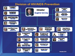 Image Gallery hiv prevention methods