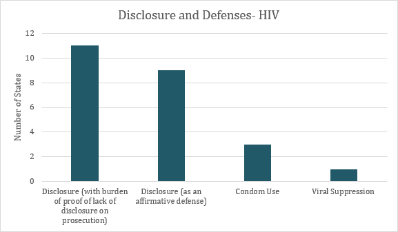 This graph depicts the number of states with relevant defenses in HIV criminalization