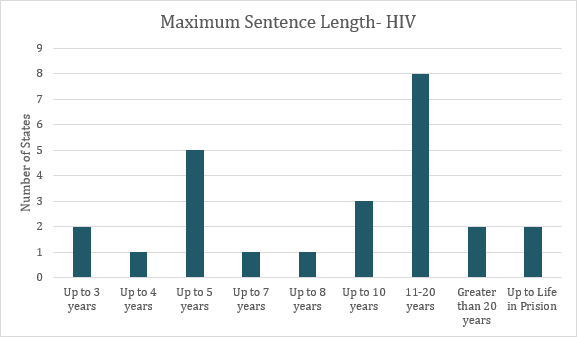 This graph depicts the number of states that have maximum sentence lengths for HIV criminalization