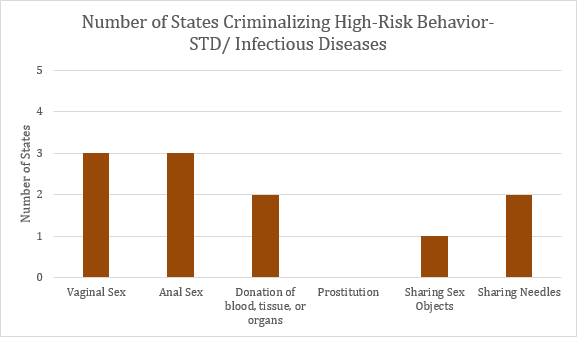 This graph depicts the number of states that criminalize high risk STD behaviors