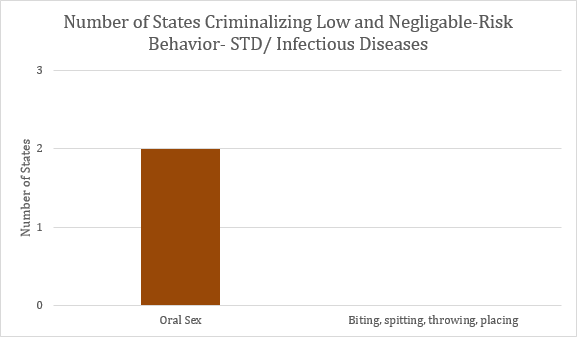 This graph depicts the number of states that criminalize low and negligible STD risk behaviors