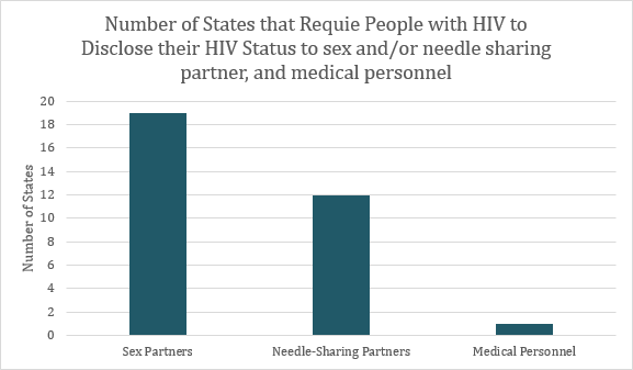 This graph depicts the number of states that have disclosure requirements for HIV