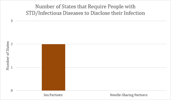 This graph depicts the number of states that have disclosure requirements for STDs