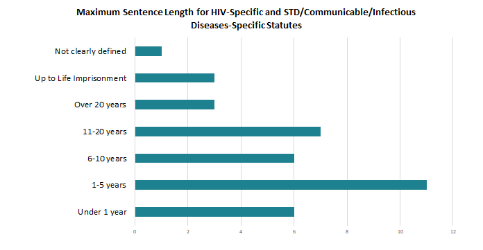 Graph showing maximum sentence length for HIV-specific and STD/Communicable/Infectious disease-specific Statutes.