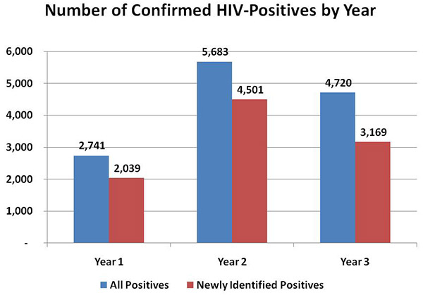 Bar chart comparing the Number of Confirmed HIV-Positives by Year for a 3-year span (Year 1 - All Positives 2,741; Newly Identified Positives 2,039; Year 2 - All Positives 5,683; Newly Identified Positives 4,501; Year3 - All Positives 4,720; Newly Identified Positives 3,169) ,Bar chart comparing the Percentage of Confirmed HIV-Positives   Linked to HIV Medical Care or Referred to HIV Services  (Linked to HIV Med. Care, All Positives 75.4, Newly Identified Positives 74.3; Referred to Partner Service, All Positives 74.5, Newly Identified Positives 71.8; Referred to Prevention Services, All Positives 60.2, Newly Identified Positives 58.6
