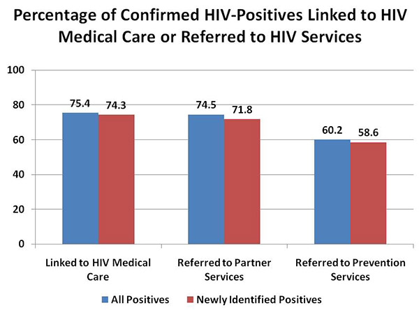 Bar chart comparing the Number of Confirmed HIV-Positives by Year for a 3-year span (Year 1 - All Positives 2,741; Newly Identified Positives 2,039; Year 2 - All Positives 5,683; Newly Identified Positives 4,501; Year3 - All Positives 4,720; Newly Identified Positives 3,169) ,Bar chart comparing the Percentage of Confirmed HIV-Positives   Linked to HIV Medical Care or Referred to HIV Services  (Linked to HIV Med. Care, All Positives 75.4, Newly Identified Positives 74.3; Referred to Partner Service, All Positives 74.5, Newly Identified Positives 71.8; Referred to Prevention Services, All Positives 60.2, Newly Identified Positives 58.6)