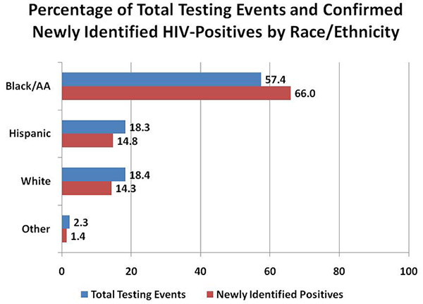 Bar chart comparing the Percentage of Total Testing Events and Confirmed Newly Identified HIV-Positives by Race/Ethnicity (Black/AA - Total Testing Events 57.4; Newly Identified Positives 66.0; Hispanic - Total Testing Events 18.3; Newly Identified Positives 14.8; White - Total Testing Events 18.4; Newly Identified Positives 14.3; Other - Total Testing Events 2.3; Newly Identified Positives 1.4)