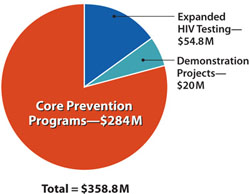 Here appears an image of a pie chart showing how the first year funds (totaling $358.8 million) for the high impact HIV prevention activities will be allocated: Expanded HIV testing - $54.8 million. Demonstration projects - $20 million. Core prevention programs - $284 million