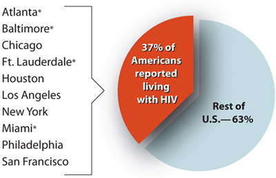 This pie chart shows that 37 % of Americans reported living with HIV live in the 10 cities eligible for direct funding. 63% of Americans reported living with HIV live in the rest of the United States
