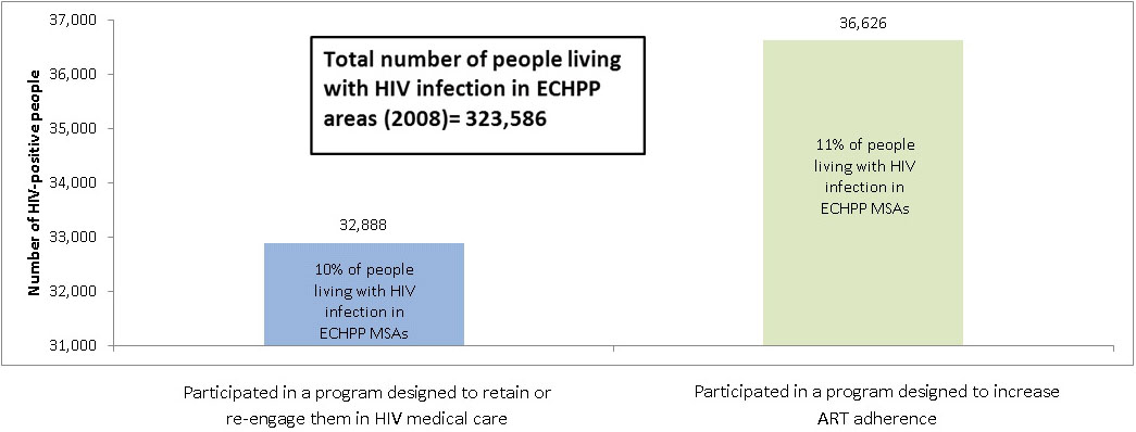 Bar chart showing participation in retention or reengagement in care programs and participation in ART adherence programs for HIV-positive individuals: Participated in program designed to retain/re-engage person in HIV medical care 32,888 (10% of people living with HIV infection in ECHPP MSAs in 2008); Participated in program designed to increase ART adherence 36,626 (11% of people living with HIV infection in ECHPP MSAs in 2008); (Total number of people living with HIV infection in ECHPP areas in 2008 was 323,586)