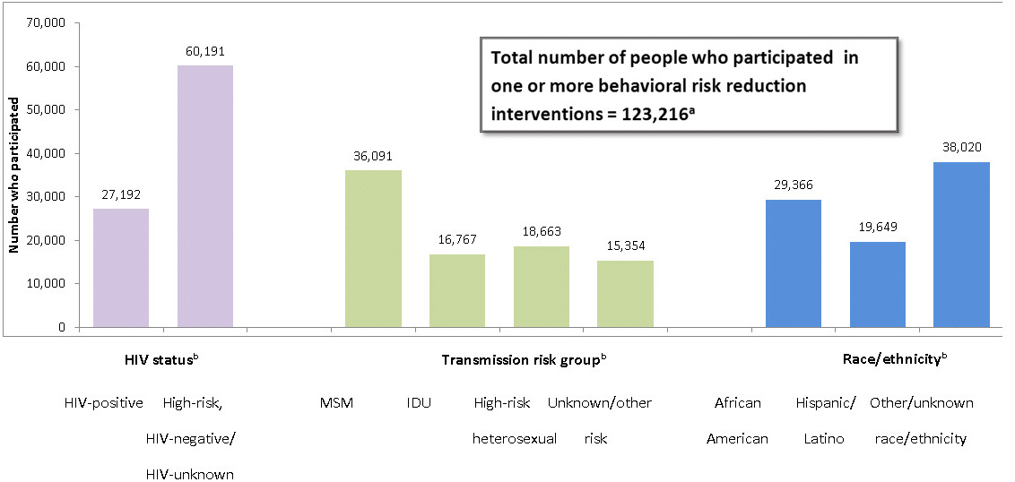 Bar chart showing the number of participants in behavioral risk reduction interventions: HIV status - HIV-positive 27,192; High-risk HIV-negative/HIV-unknown 60,191; Transmission risk group - MSM 36,091; IDU 16,767; High-risk heterosexual 18,663; Unknown/other risk 15,354; Race/ethnicity - African American 29,366; Hispanic/Latino 19,649; Other/unknown race/ethnicity 38,020 (Total number of participants in behavioral risk reduction interventions in ECHPP areas in year 1 was 123,216)