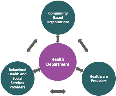 d.	Collaborative model figure shows that the Health Departments receives funding and then uses at least 25% of its award to fund collaborative CBOs, healthcare providers, and Behavioral health and social services providers.  The health department will also ensure that all THRIVE services are provided by including unfunded partners in the collaborative.