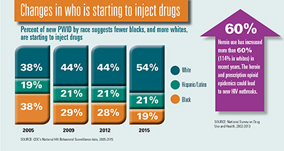 Chart shows percent of new PWID by race who are starting to inject drugs for the years 2005, 2009, 2012, and 2015. PWID stands for people who inject drugs. Chart reflects data from CDC's National HIV Behavioral Surveillance data, 2005-2015. 2005: White = 38%  Hispanci/Latino = 19%  Black= 38%. 2009: White=44%  Hispanic/Latino=21%  Black=29%. 2012: White=44%  Hispanic/Latino=21% Black=28%  2015= White=54%  Hispanic/Latino=21%  Black=19%. Arrow indicates that heroin use has increased more than 60% (114% in whites) in recent years. Arrow reflects data from the National Survey on Drug Use and Health, 2002-2013.
