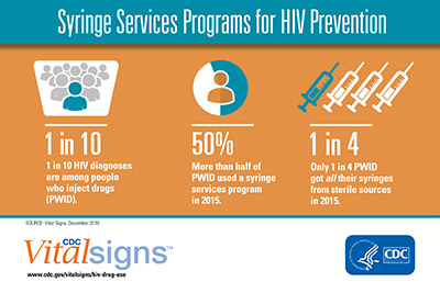 Chart shows 1 in 10 HIV diagnoses are among PWID, 50% of PWID used a syringe services program in 2015, and 1 in 4 PWID got all their syringes from sterile sources in 2015. PWID stands for people who inject drugs.
